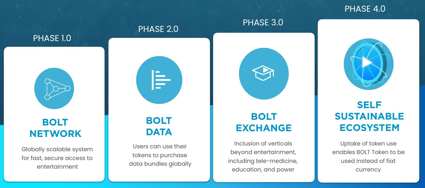 BOLT Roadmap